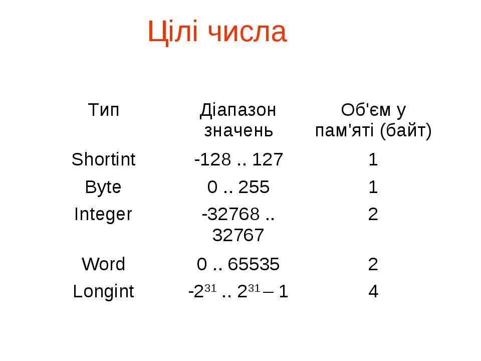 Цілі числа