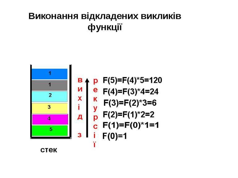 cтек Виконання відкладених викликів функції