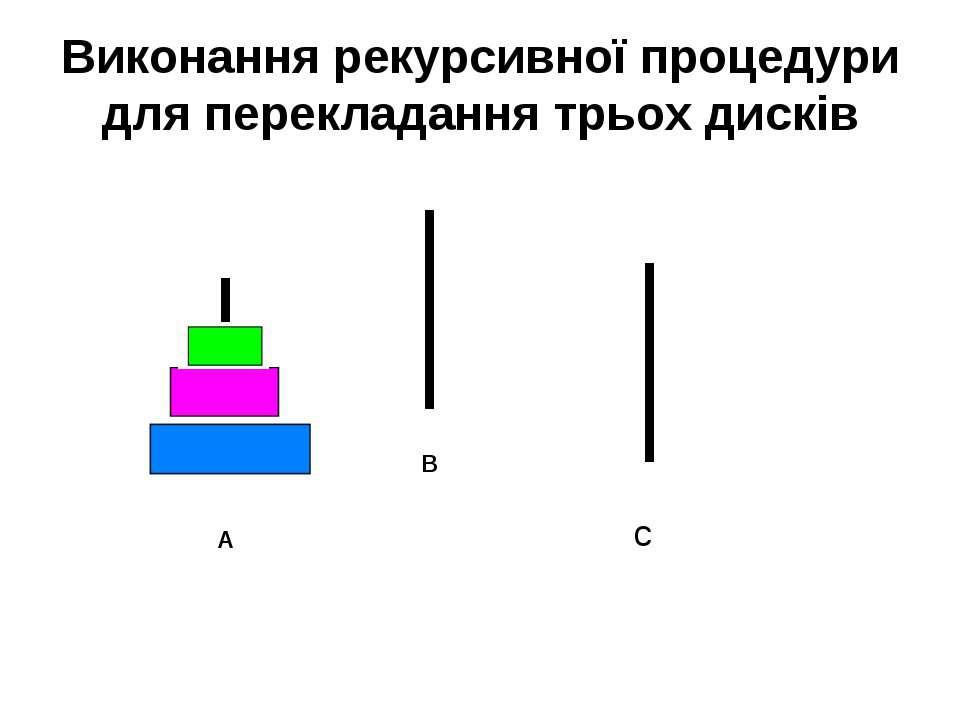 A B c Виконання рекурсивної процедури для перекладання трьох дисків