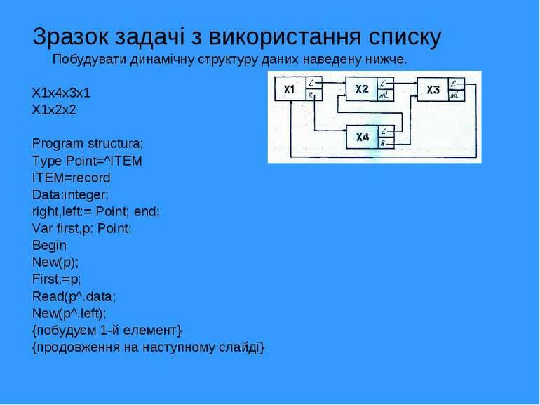 Зразок задачі з використання списку Побудувати динамічну структуру даних наве...