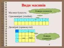 Види масивів Масиви бувають: Одновимірні (лінійні). Двомірні (прямокутні) Ном...