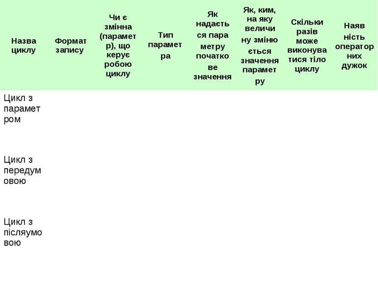 Назва циклу Формат запису Чи є змінна (параметр), що керує робою циклу Тип па...