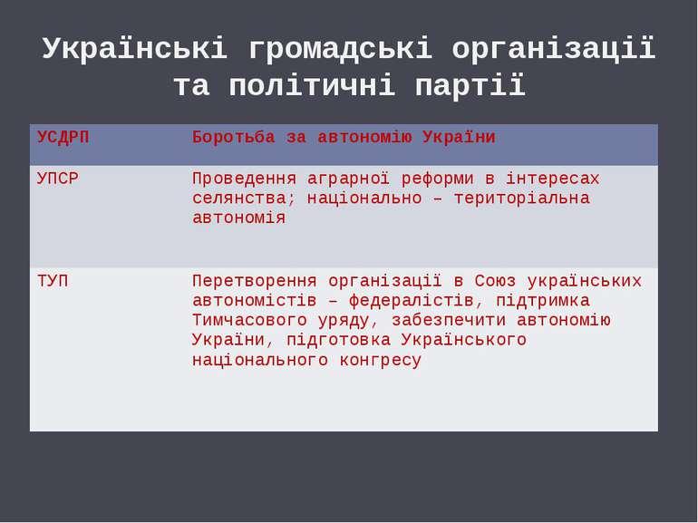 Українські громадські організації та політичні партії УСДРП Боротьба за автон...