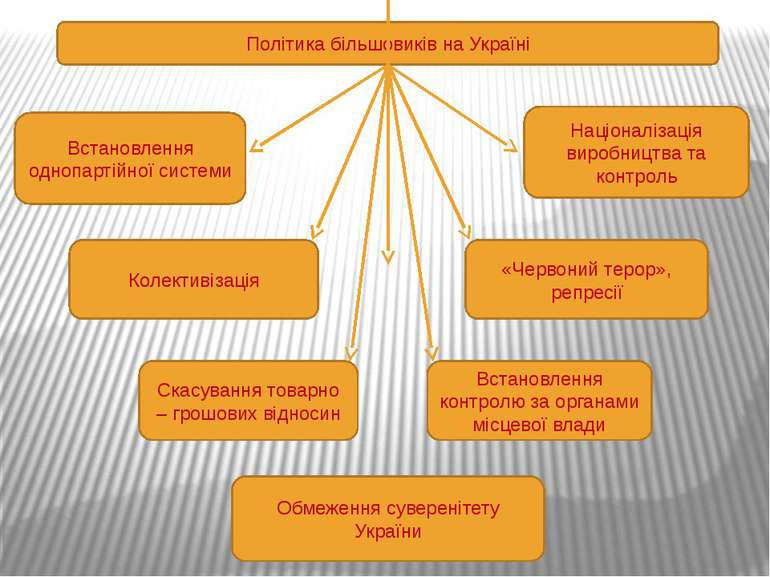 Політика більшовиків на Україні Встановлення однопартійної системи Колективіз...