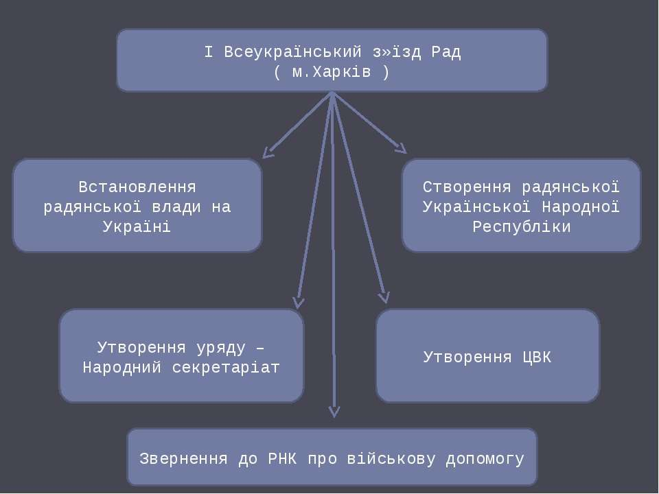 І Всеукраїнський з»їзд Рад ( м.Харків ) Встановлення радянської влади на Укра...