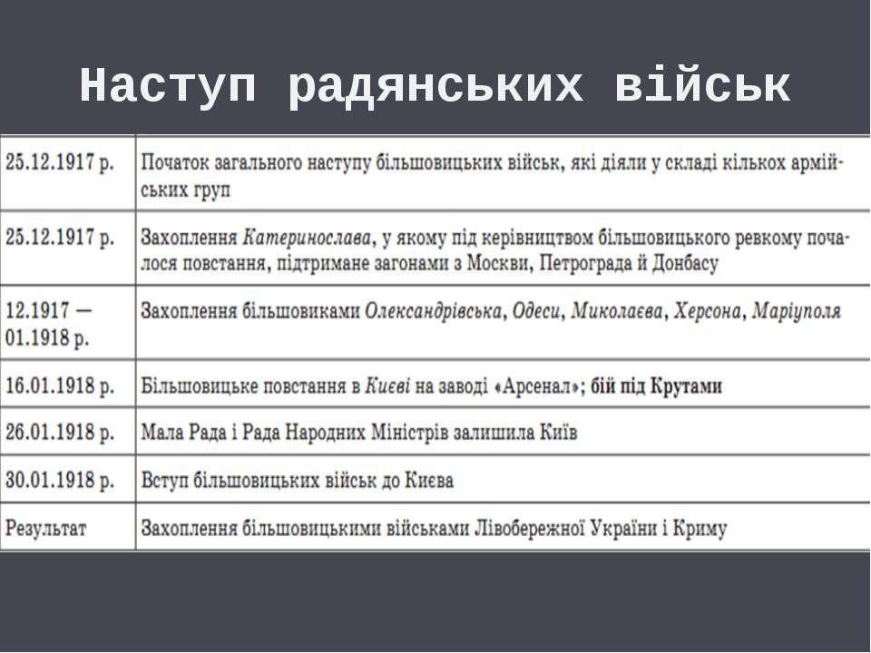 Наступ радянських військ