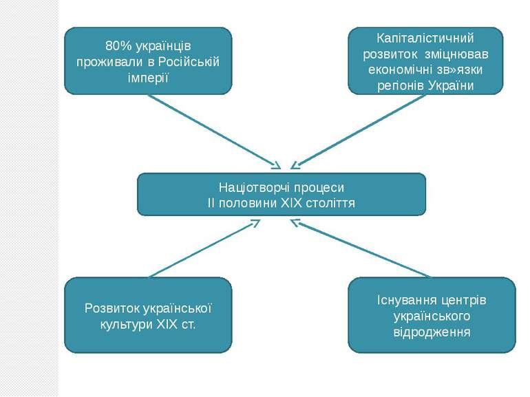 Націотворчі процеси ІІ половини ХІХ століття 80% українців проживали в Російс...