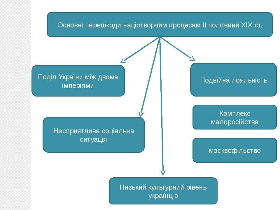 Основні перешкоди націотворчим процесам ІІ половини ХІХ ст. Поділ України між...