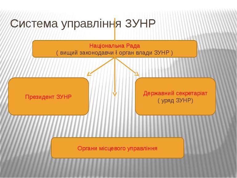 Система управління ЗУНР Національна Рада ( вищий законодавчий орган влади ЗУН...
