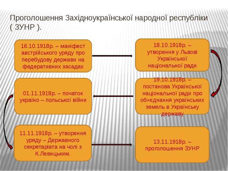Проголошення Західноукраїнської народної республіки ( ЗУНР ). 16.10.1918р. – ...
