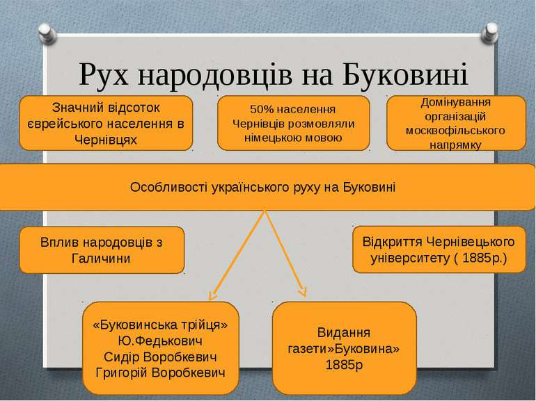 Рух народовців на Буковині Особливості українського руху на Буковині Значний ...