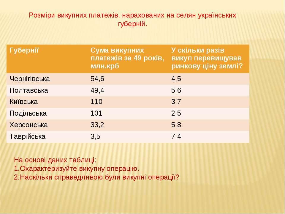 Розміри викупних платежів, нарахованих на селян українських губерній. На осно...