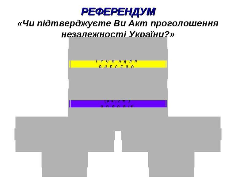 РЕФЕРЕНДУМ «Чи підтверджуєте Ви Акт проголошення незалежності України?»