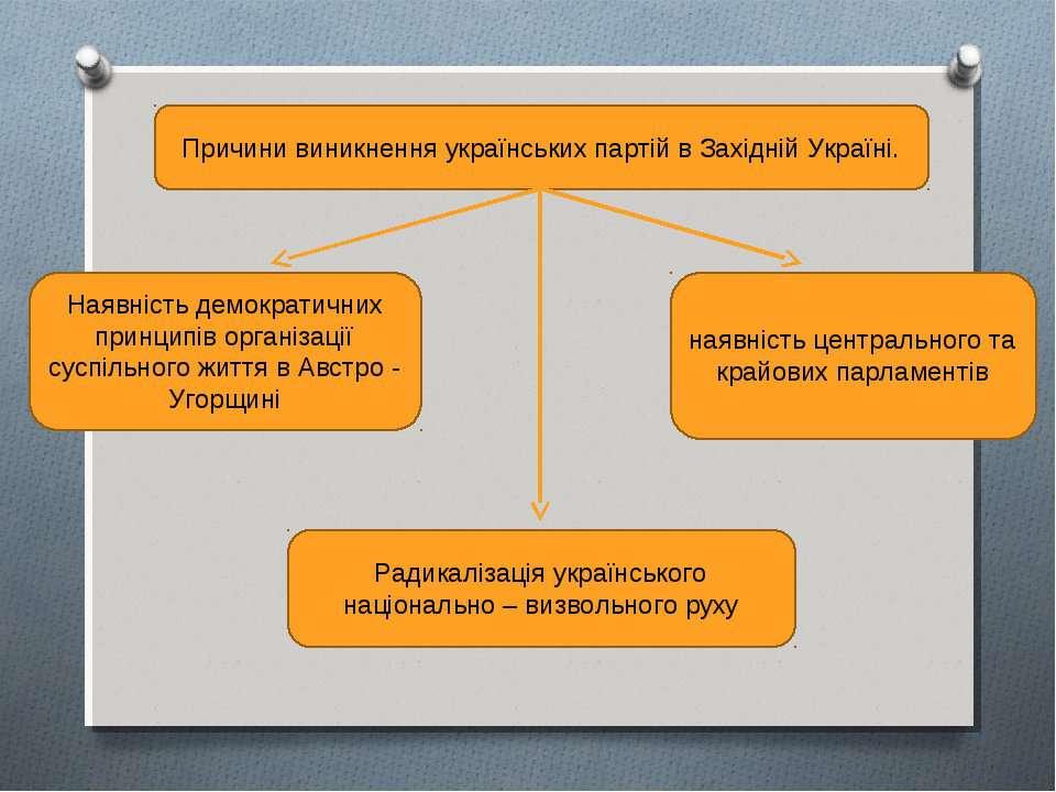 Причини виникнення українських партій в Західній Україні. Наявність демократи...