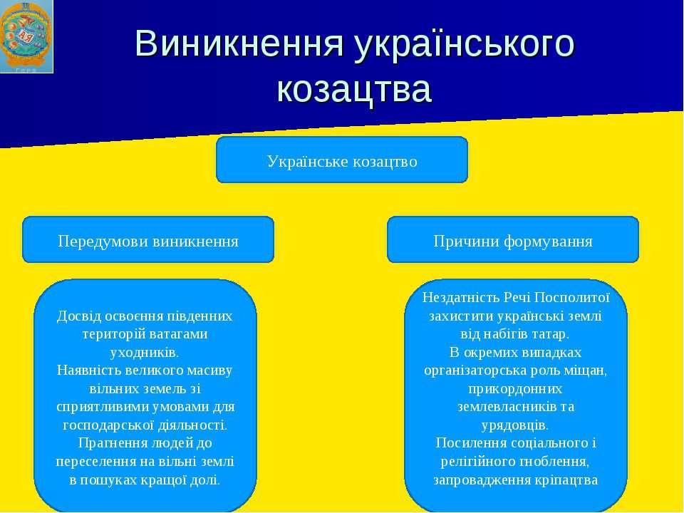 Виникнення українського козацтва Українське козацтво Досвід освоєння південни...