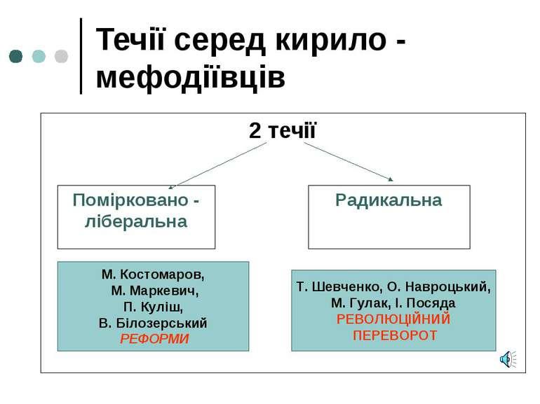Течії серед кирило - мефодіївців 2 течії Помірковано - ліберальна Радикальна ...