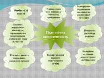 Педагогічна компетентність Особистісні якості Усвідомлення ролі педагога у ви...