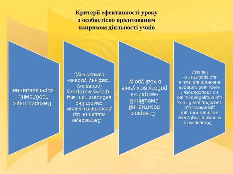 Критерії ефективності уроку з особистісно орієнтованим напрямом діяльності ...