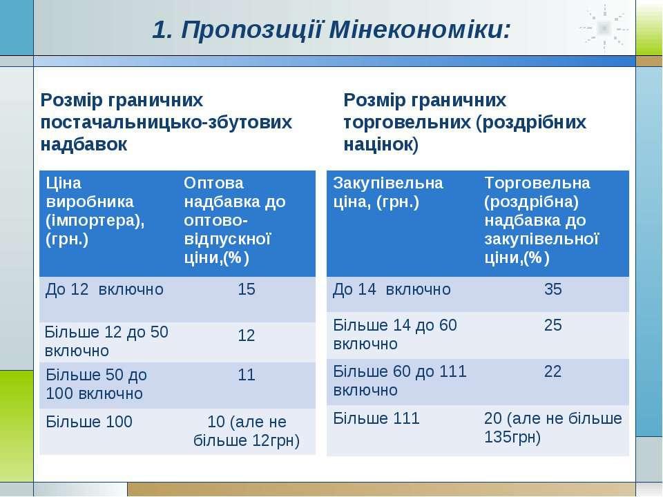 1. Пропозиції Мінекономіки: Розмір граничних постачальницько-збутових надбаво...