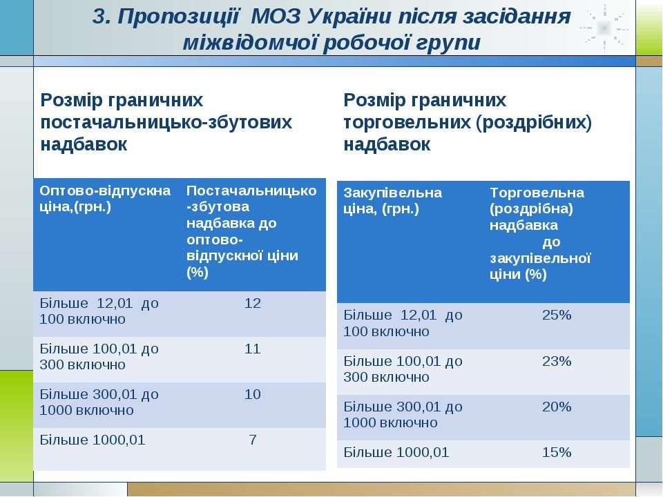 3. Пропозиції МОЗ України після засідання міжвідомчої робочої групи Розмір гр...