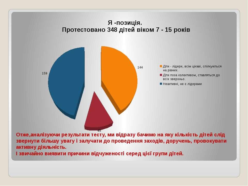Отже,аналізуючи результати тесту, ми відразу бачимо на яку кількість дітей сл...