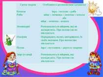 Група тварин Особливості розмноження і розвитку Комахи ікра – мальок – риба Р...