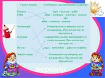 перевір Група тварин Особливості розмноження і розвитку Комахи ікра – мальок ...