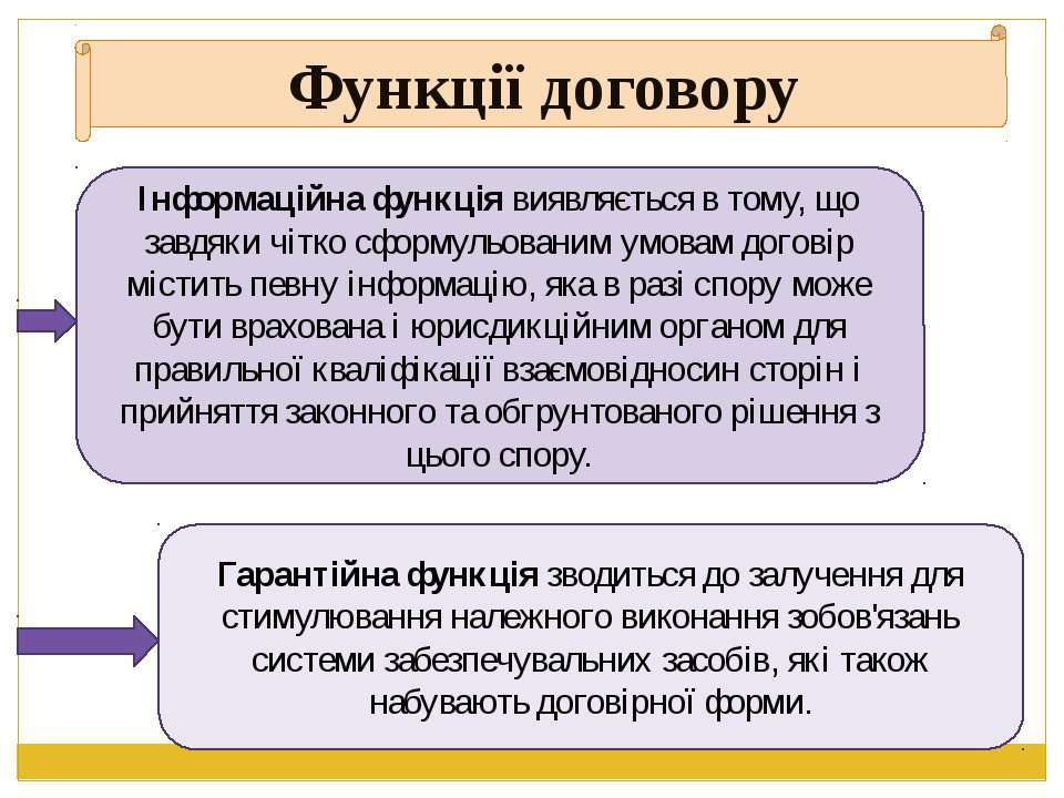 Функції договору Інформаційна функція виявляється в тому, що завдяки чітко сф...