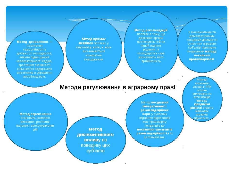 Методи регулювання в аграрному праві Метод дозволяння — посилення самостійнос...