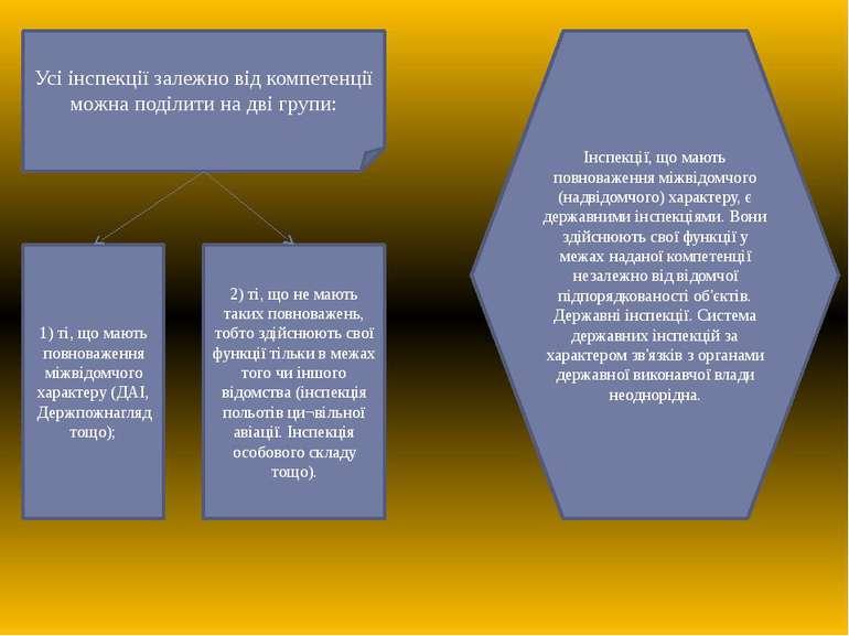 Усі інспекції залежно від компетенції можна поділити на дві групи: 1) ті, що ...