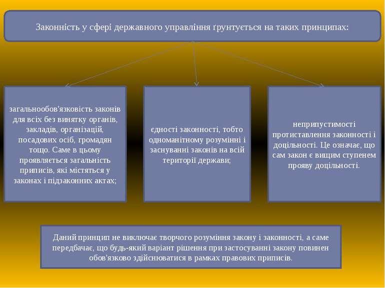Законність у сфері державного управління ґрунтується на таких принципах: зага...
