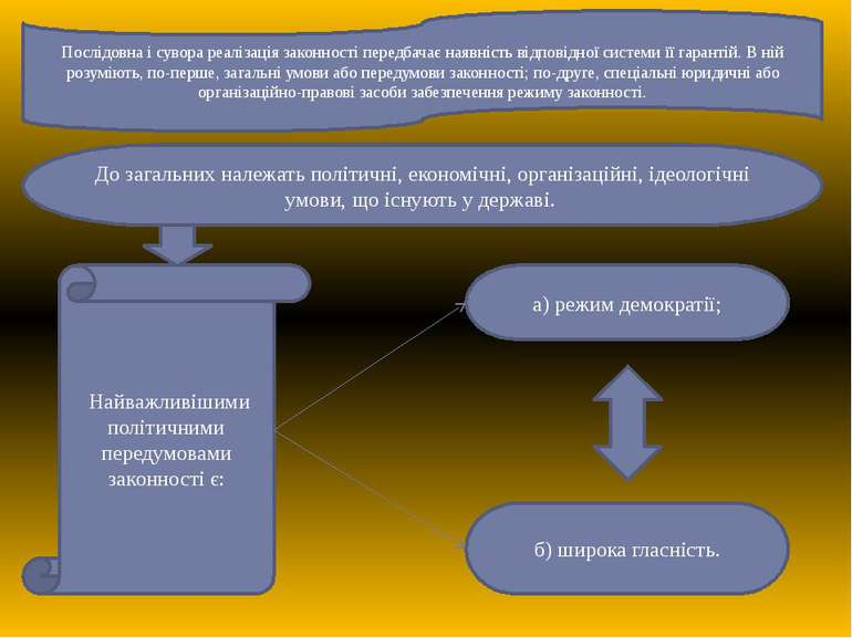 Послідовна і сувора реалізація законності передбачає наявність відповідної си...