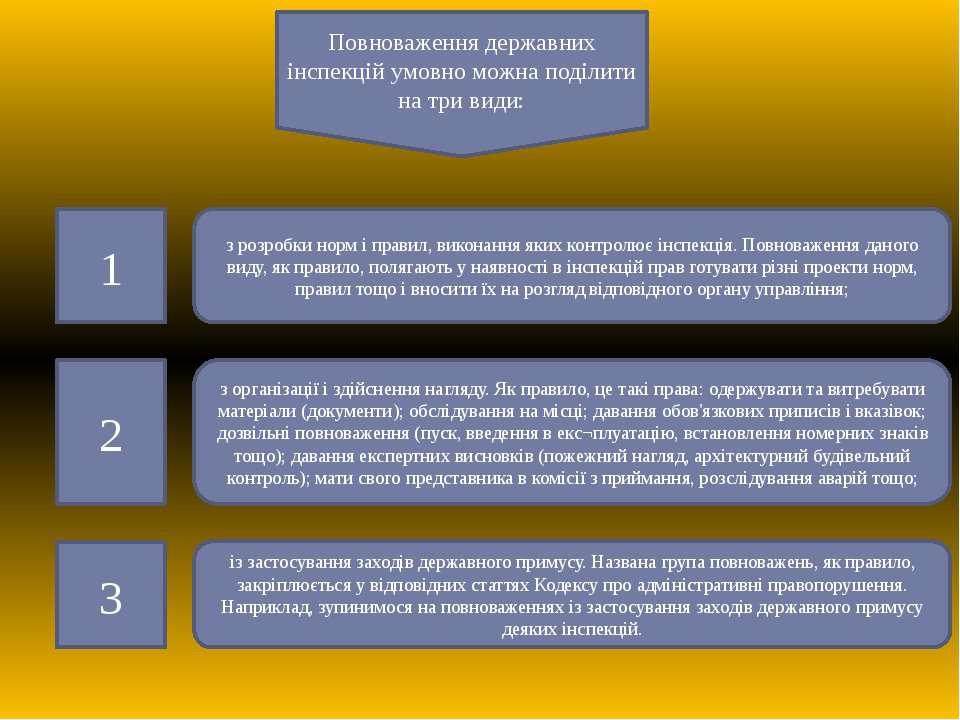 Повноваження державних інспекцій умовно можна поділити на три види: з розробк...