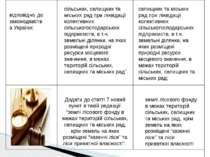 відповідно до законодавства України; сільських, селищних та міських рад при л...
