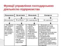 Функції управління господарською діяльністю підприємства