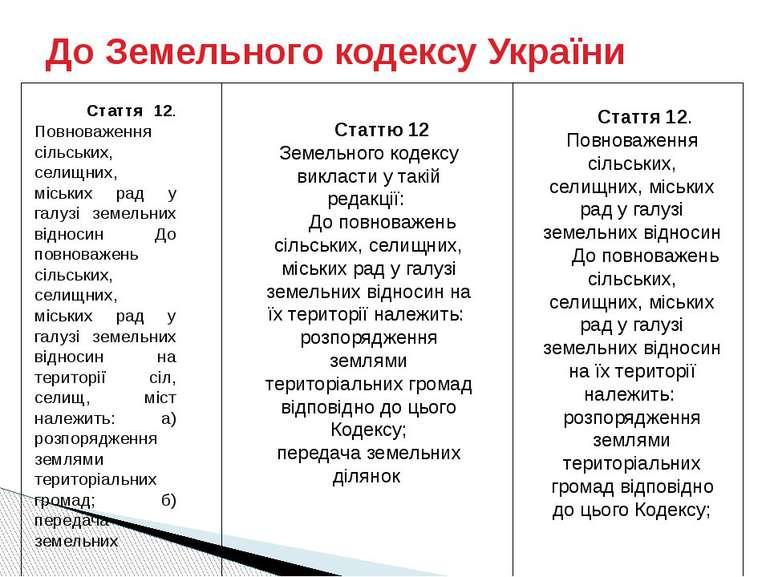 До Земельного кодексу України Стаття 12. Повноваження сільських, селищних, мі...
