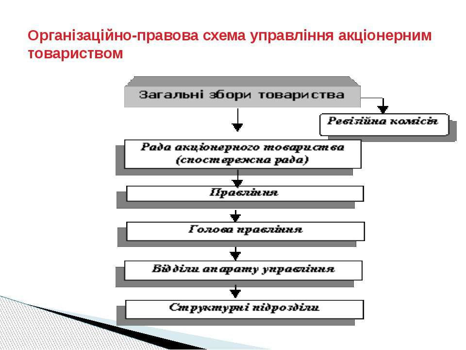 Організаційно-правова схема управління акціонерним товариством