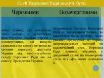 Сесії Верховної Ради можуть бути: Черговими Позачерговими тобто такими, що по...