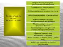 Основні елементи світової валютної системи Резервні валюти, міжнародні розрах...