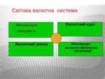 Світова валютна система Міжнародна ліквідність Валютний ринок Валютний курс М...