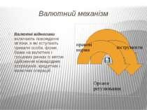 Валютний механізм Валютні відносини включають повсякденні зв'язки, в які всту...
