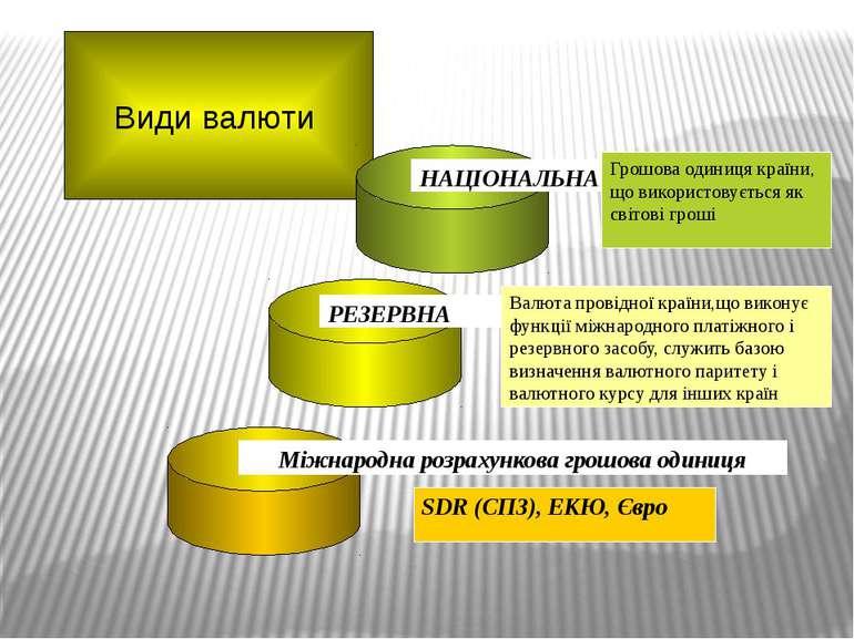 Види валюти НАЦІОНАЛЬНА Грошова одиниця країни, що використовується як світов...