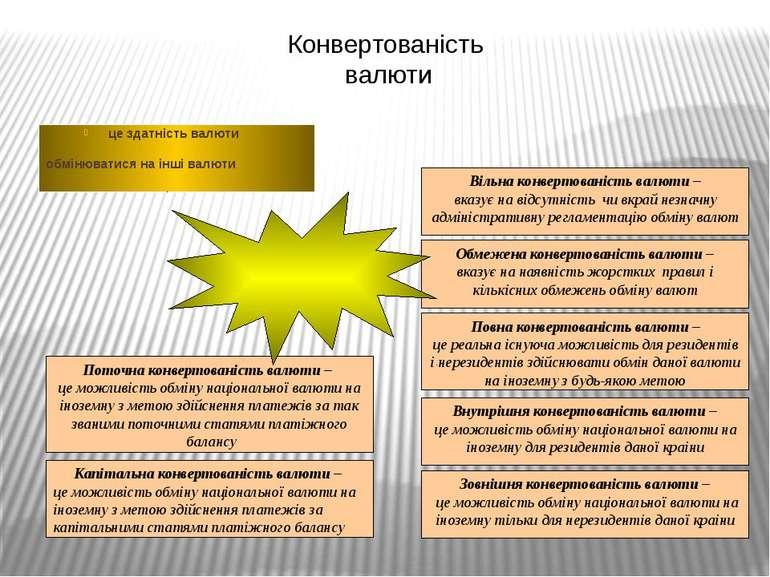 Конвертованість валюти це здатність валюти обмінюватися на інші валюти Вільна...
