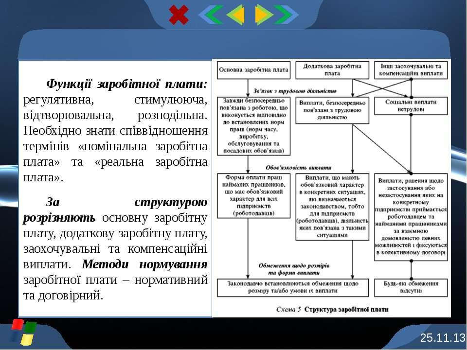 Функції заробітної плати: регулятивна, стимулююча, відтворювальна, розподільн...
