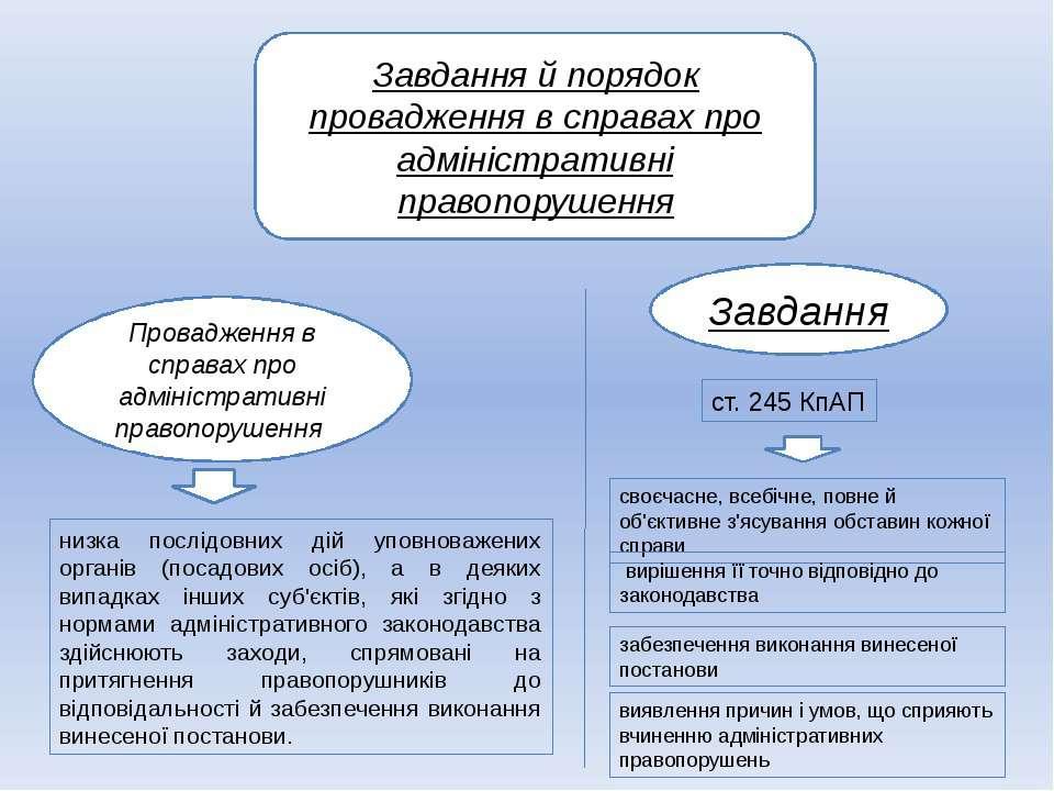 Завдання й порядок провадження в справах про адміністративні правопорушення П...