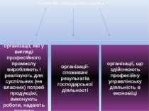 Суб'єктами господарського права є організації, які у вигляді професійного про...