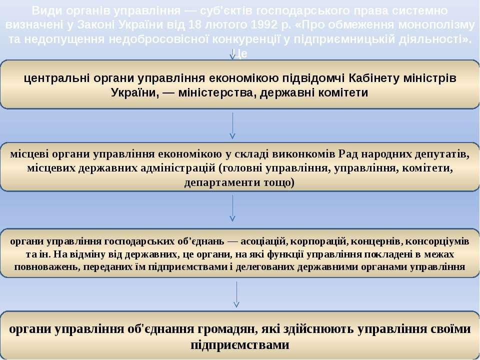 Види органів управління — суб'єктів господарського права системно визначені у...