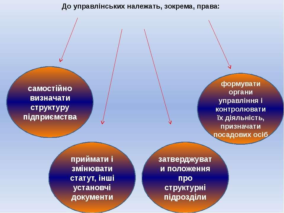 До управлінських належать, зокрема, права: самостійно визначати структуру під...