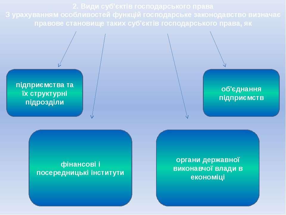 2. Види суб'єктів господарського права З урахуванням особливостей функцій гос...