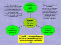 Авторське право – інститут цивільного права, норми якого регулюють суспільні ...